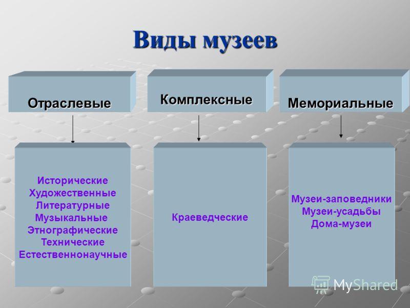 музеи классификация