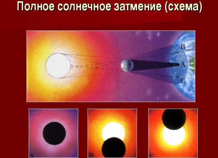 Солнечное затмение 2 июля 2019
